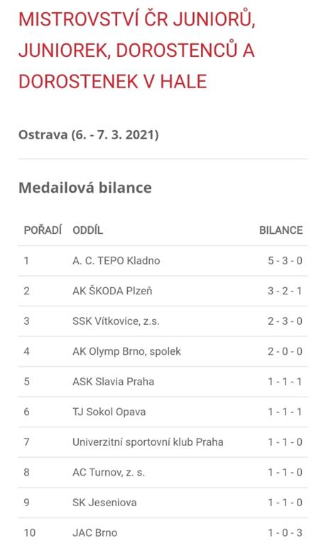 Medailová bilance po prvním závodním dni